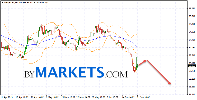 USD/RUB forecast Dollar Ruble on June 24, 2019