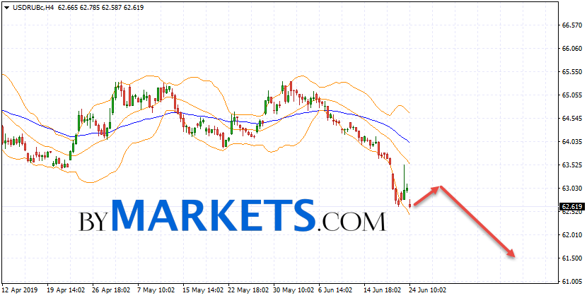 USD/RUB forecast Dollar Ruble on June 25, 2019
