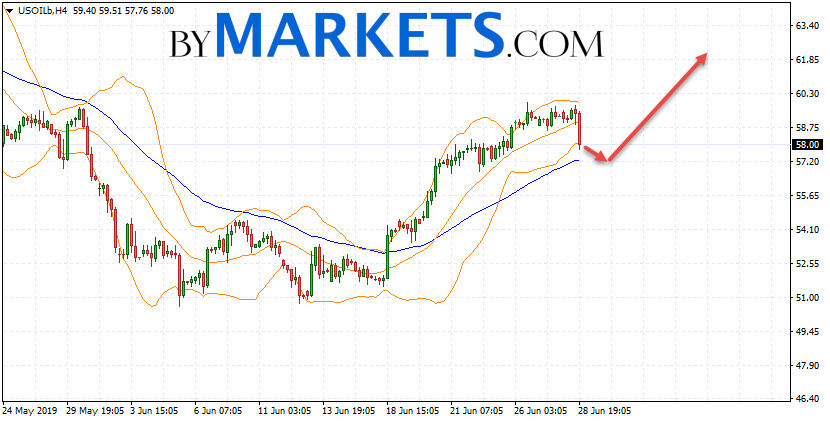 WTI crude oil forecast and analysis on July 1, 2019