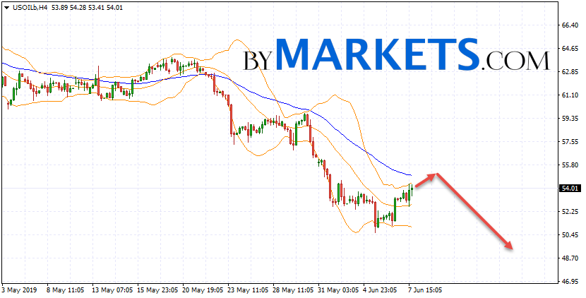 WTI crude oil forecast and analysis on June 10, 2019