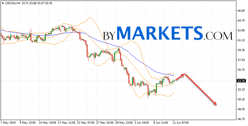 WTI crude oil forecast and analysis on June 12, 2019