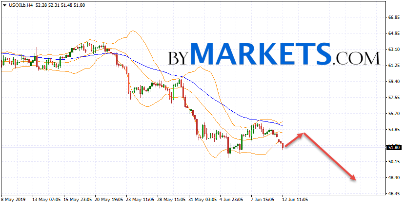 WTI crude oil forecast and analysis on June 13, 2019