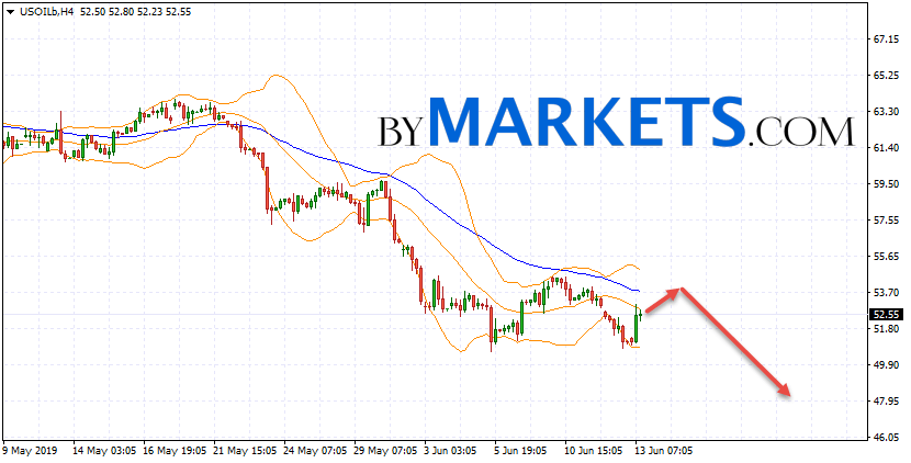 WTI crude oil forecast and analysis on June 14, 2019