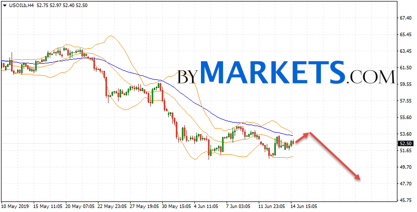 WTI crude oil forecast and analysis on June 17, 2019