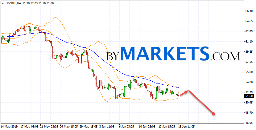 WTI crude oil forecast and analysis on June 19, 2019
