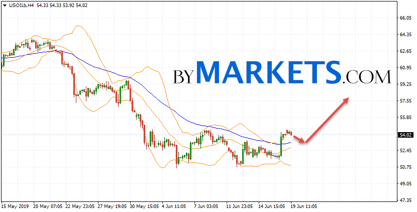WTI crude oil forecast and analysis on June 20, 2019