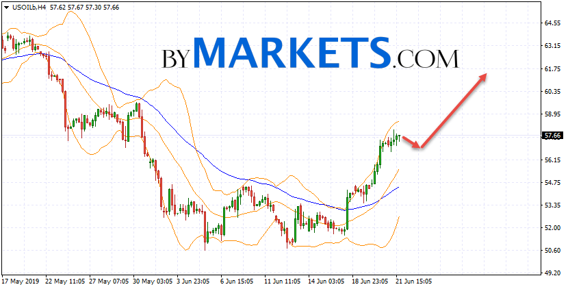 WTI crude oil forecast and analysis on June 24, 2019