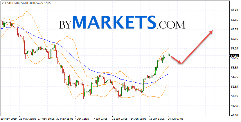 WTI crude oil forecast and analysis on June 25, 2019