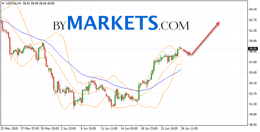 WTI crude oil forecast and analysis on June 27, 2019
