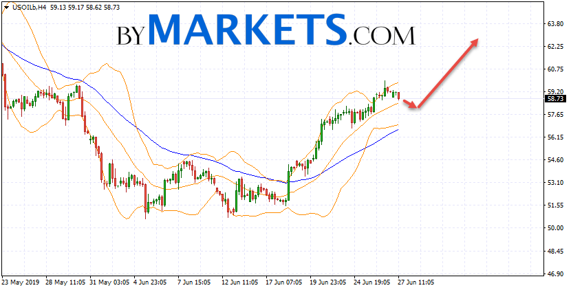 WTI crude oil forecast and analysis on June 28, 2019
