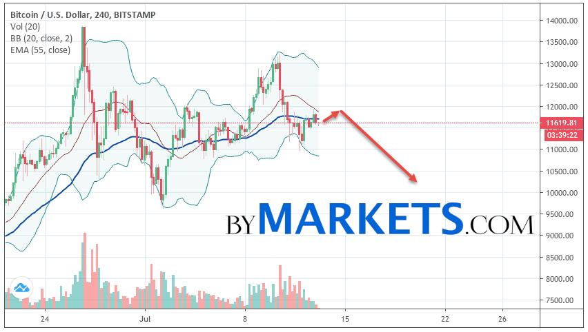 Bitcoin (BTC/USD) forecast and analysis on July 14, 2019