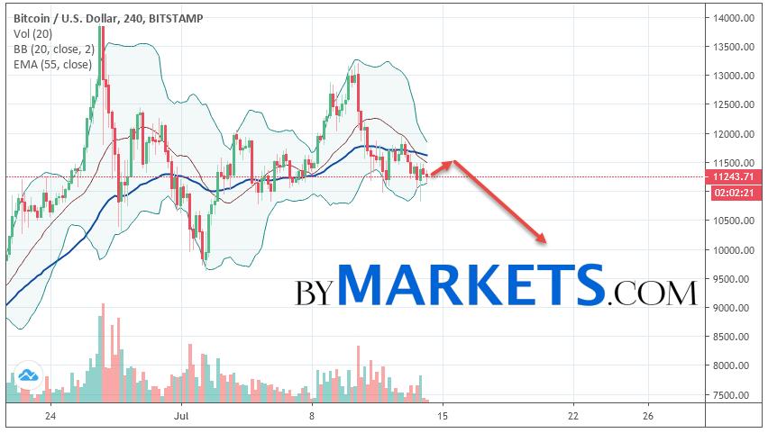 Bitcoin (BTC/USD) forecast and analysis on July 15, 2019