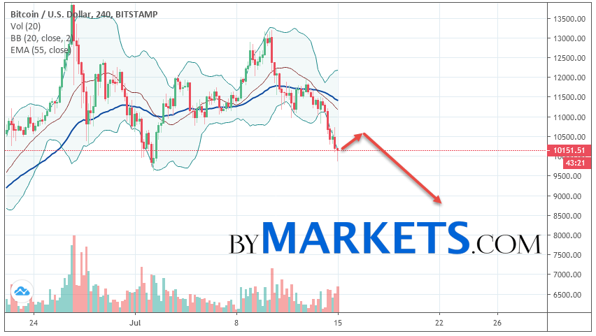 Bitcoin (BTC/USD) forecast and analysis on July 16, 2019