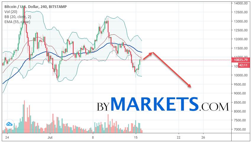 Bitcoin (BTC/USD) forecast and analysis on July 17, 2019