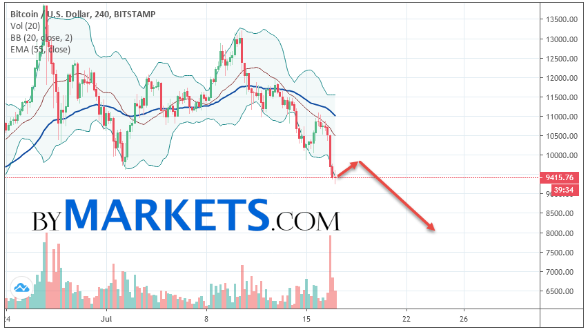 Bitcoin (BTC/USD) forecast and analysis on July 18, 2019