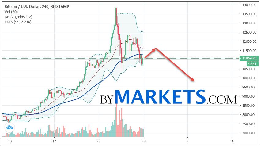 Bitcoin (BTC/USD) forecast and analysis on July 2, 2019