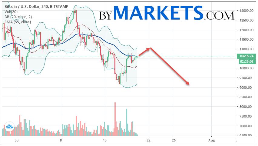 Bitcoin (BTC/USD) forecast and analysis on July 21, 2019
