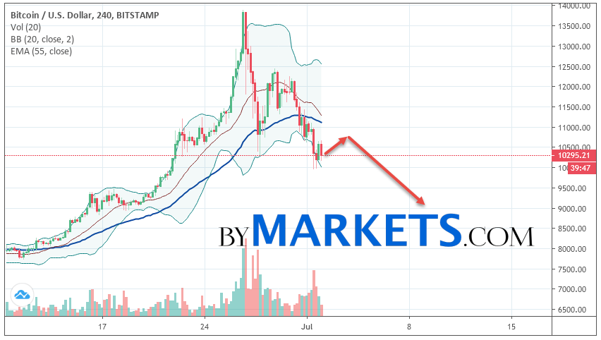 Bitcoin (BTC/USD) forecast and analysis on July 3, 2019