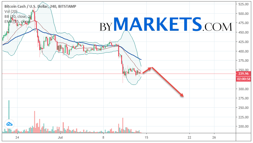 Bitcoin Cash (BCH/USD) forecast and analysis on July 15, 2019