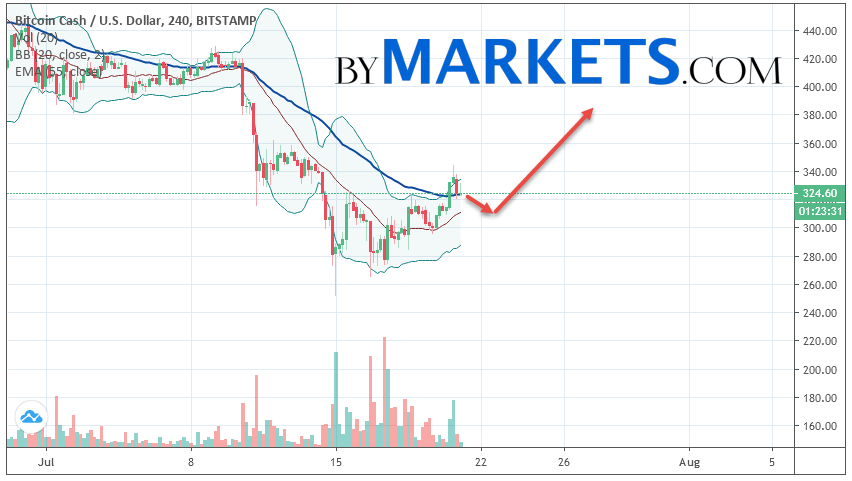Bitcoin Cash (BCH/USD) forecast and analysis on July 22, 2019