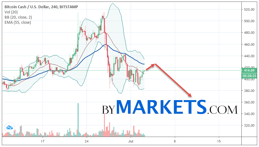 Bitcoin Cash (BCH/USD) forecast and analysis on July 4, 2019