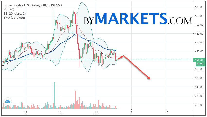 Bitcoin Cash (BCH/USD) forecast and analysis on July 6, 2019