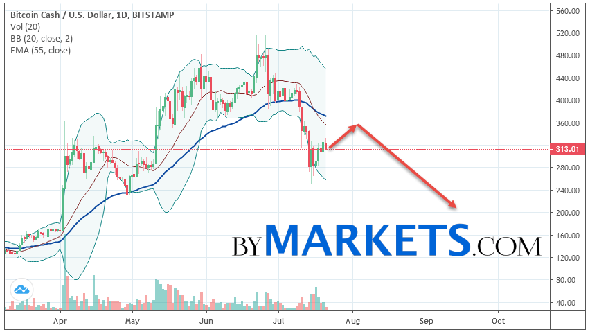 Bitcoin Cash (BCHUSD) weekly forecast on July 22 — 28, 2019