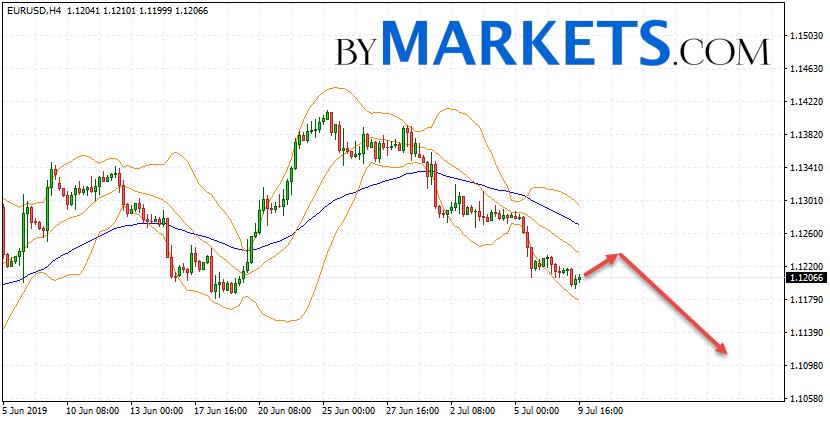 EUR/USD forecast Euro Dollar on July 10, 2019