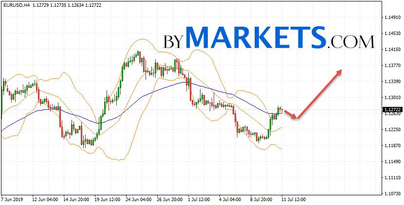 EUR/USD forecast Euro Dollar on July 12, 2019