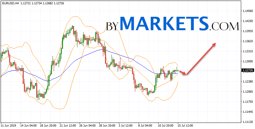 EUR/USD forecast Euro Dollar on July 16, 2019