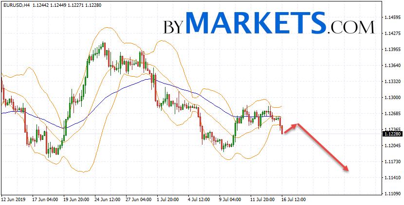 EUR/USD forecast Euro Dollar on July 17, 2019