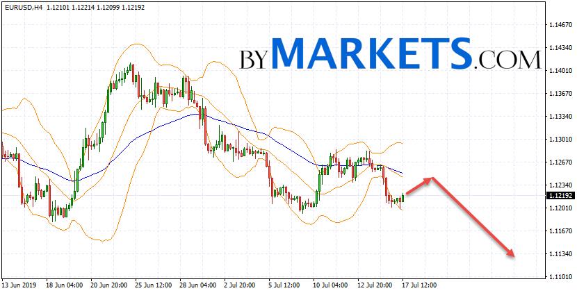 EUR/USD forecast Euro Dollar on July 18, 2019