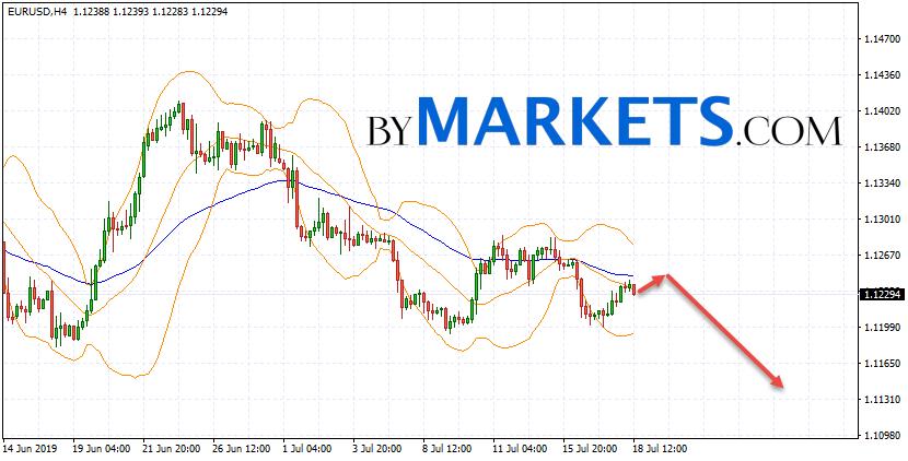EUR/USD forecast Euro Dollar on July 19, 2019