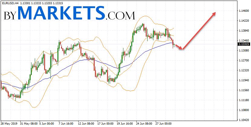 EUR/USD forecast Euro Dollar on July 2, 2019