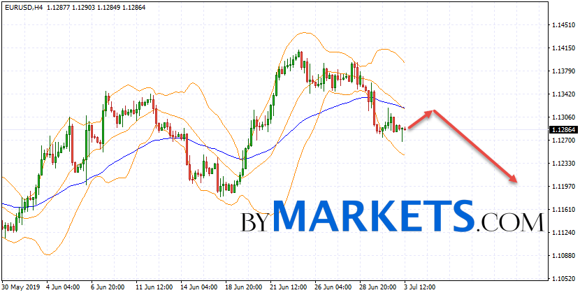 EUR/USD forecast Euro Dollar on July 4, 2019