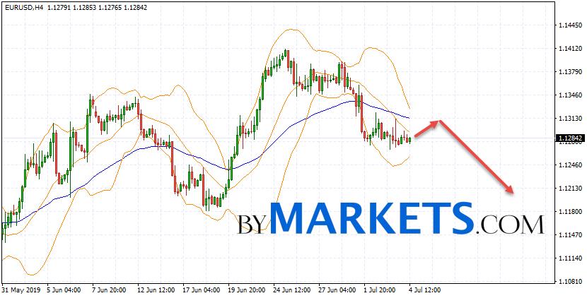 EUR/USD forecast Euro Dollar on July 5, 2019