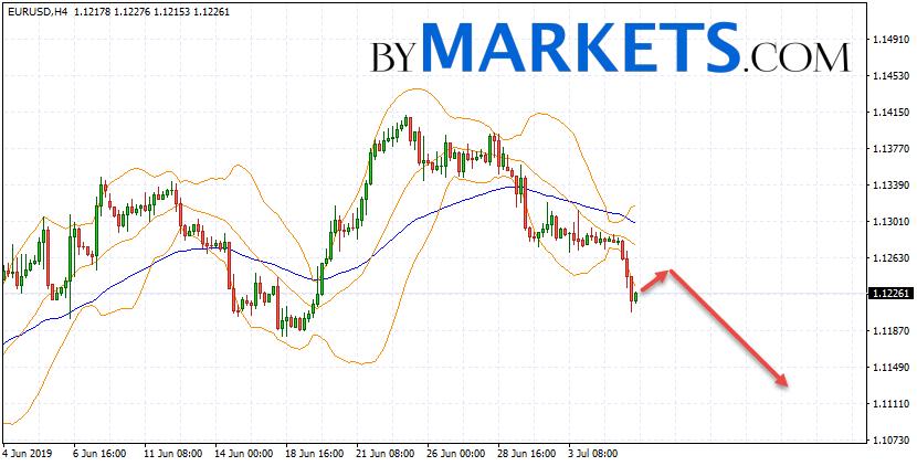 EUR/USD forecast Euro Dollar on July 8, 2019