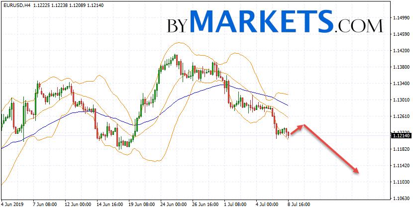 EUR/USD forecast Euro Dollar on July 9, 2019