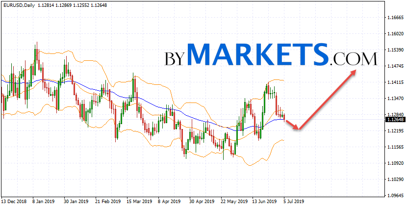 EUR/USD weekly forecast on July 8 — 12, 2019