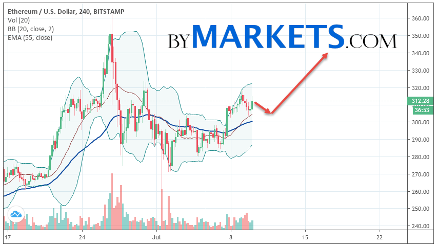 Ethereum (ETH/USD) forecast and analysis on July 11, 2019