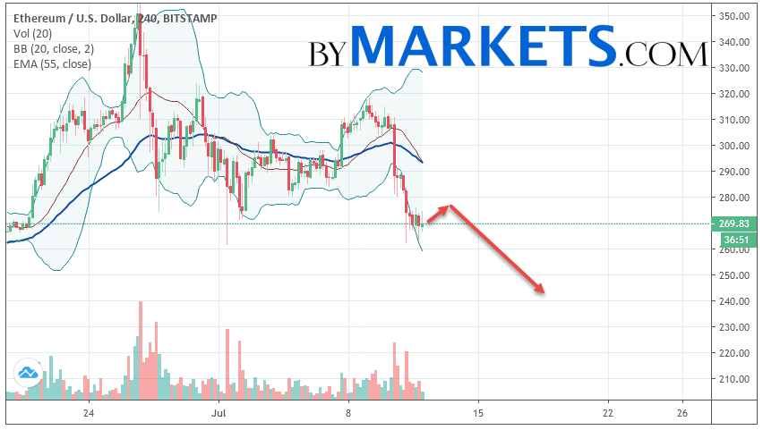Ethereum (ETH/USD) forecast and analysis on July 13, 2019