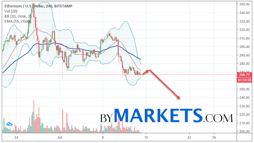 Ethereum (ETH/USD) forecast and analysis on July 15, 2019