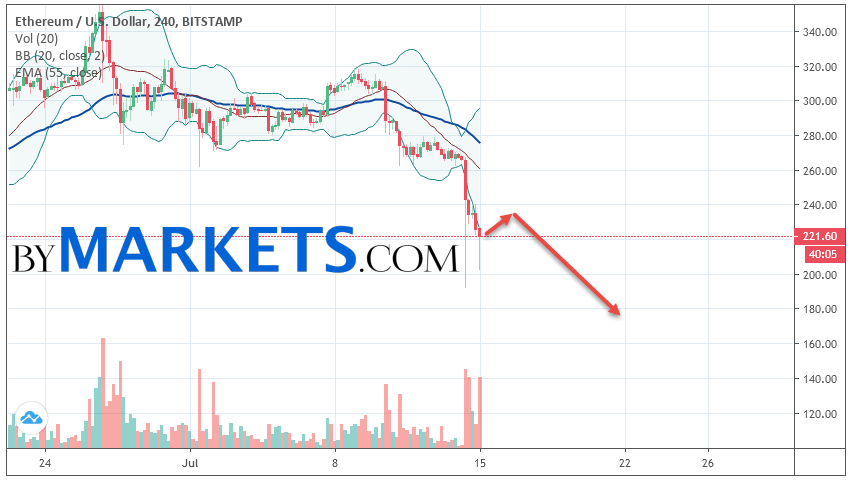 Ethereum (ETH/USD) forecast and analysis on July 16, 2019