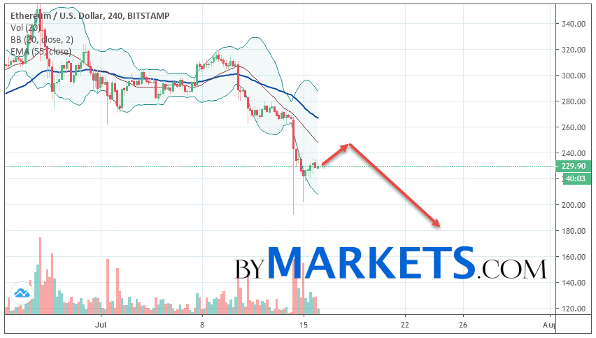 Ethereum (ETH/USD) forecast and analysis on July 17, 2019