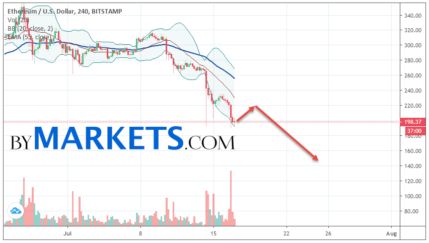 Ethereum (ETH/USD) forecast and analysis on July 18, 2019