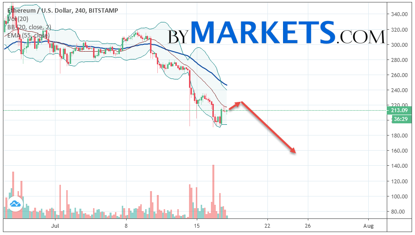 Ethereum (ETH/USD) forecast and analysis on July 19, 2019