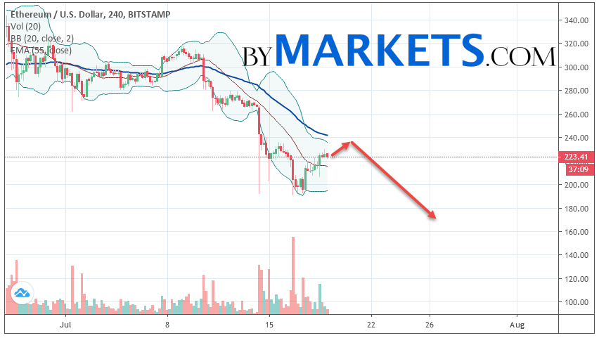 Ethereum (ETH/USD) forecast and analysis on July 20, 2019
