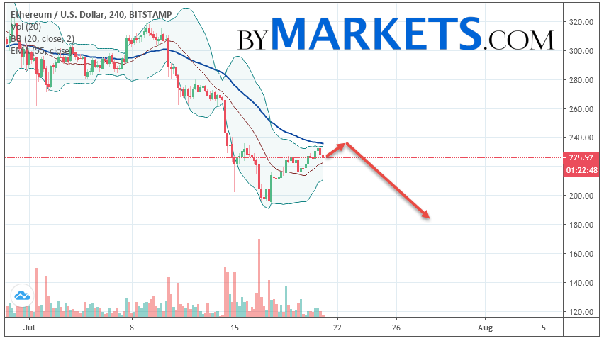 Ethereum (ETH/USD) forecast and analysis on July 22, 2019