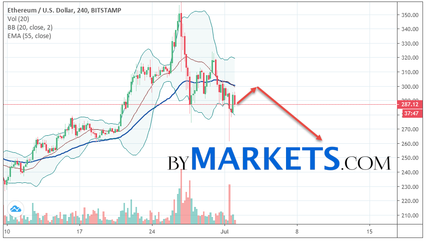 Ethereum (ETH/USD) forecast and analysis on July 3, 2019