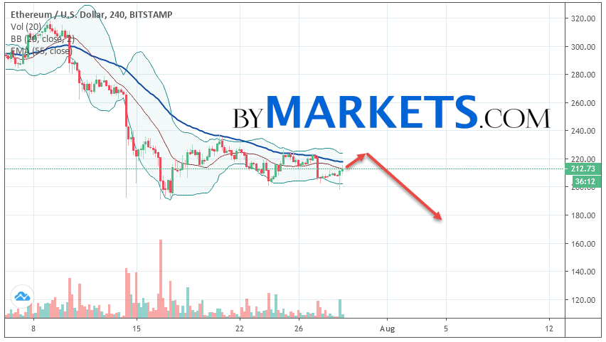 Ethereum (ETH/USD) forecast and analysis on July 30, 2019